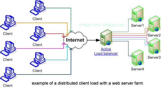 Vancouver linux load balancing and clustering image
