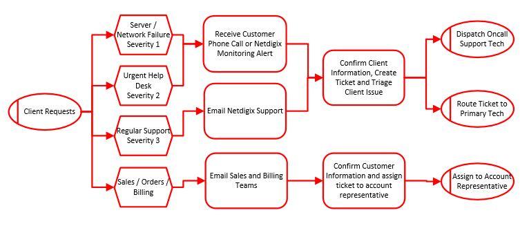 Netdigix Systems Inc Responsive It Support Program
