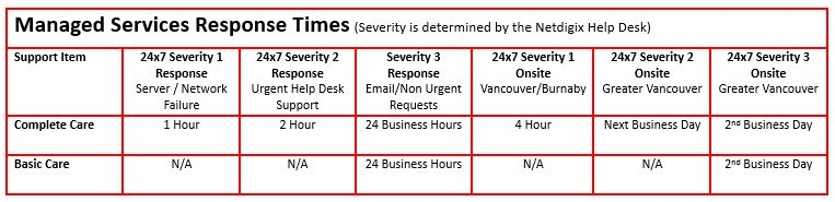 Managed Response Times
